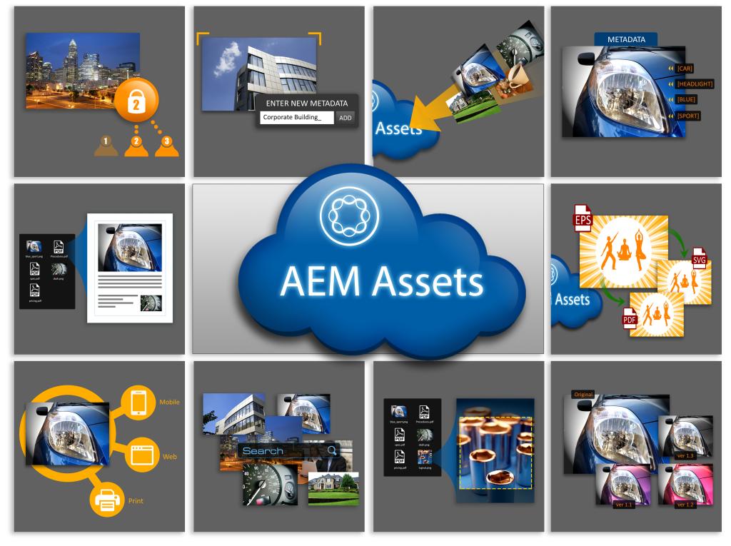 AEM Assets